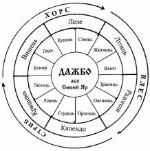 Древній календар хліборобів-русів – релігійна система наших предків