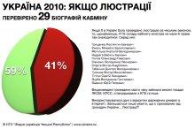 ЛЮСТРАЦІЇ: Перевірка біографій членів Кабінету міністрів 2010