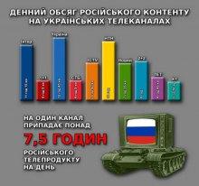 Головна турбота Москви на українському TV