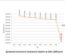 В 2009 році населення України скоротилося до 31 мільйона!
