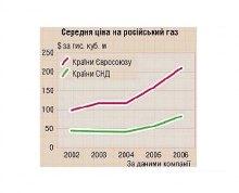 Пограбування України. 2. Дешевий газ